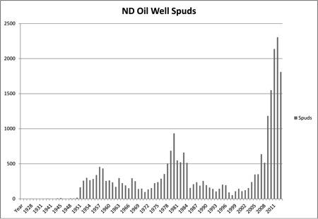 Oil Spuds