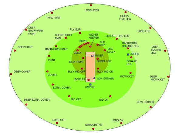 Cricketfieldingpositions 2